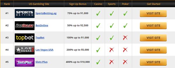 Gambling Sites US